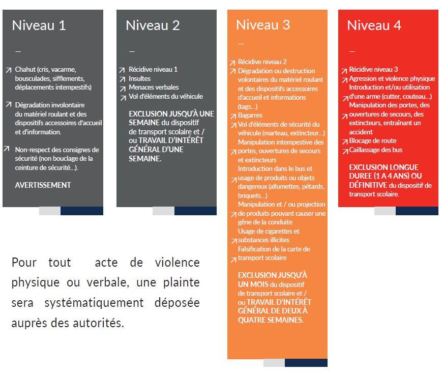 Mesures disciplinaires réseau Halo Mayotte